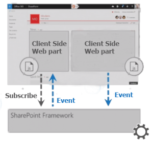 Updates to the SharePoint Framework | DevScope Ninjas